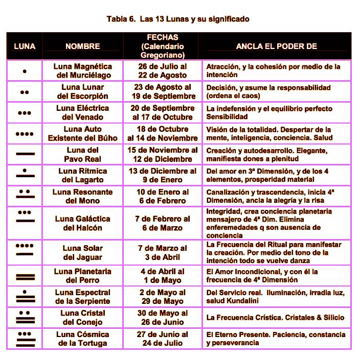 Calendario Lunas Mayas